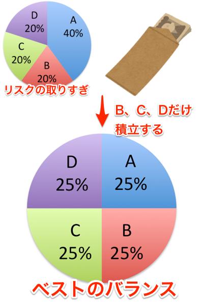 リバランス説明_やり方3