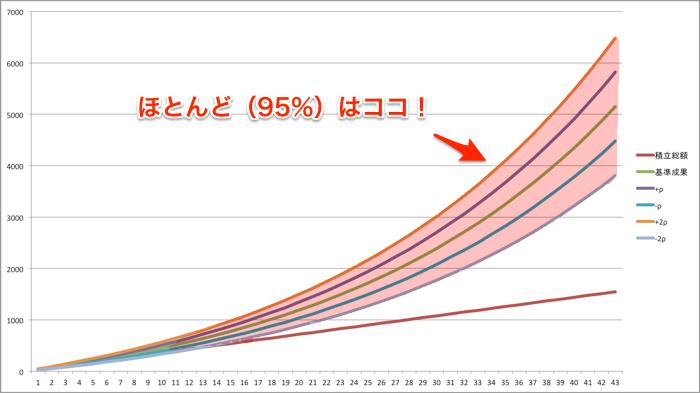 リターン5%リスク13%95%