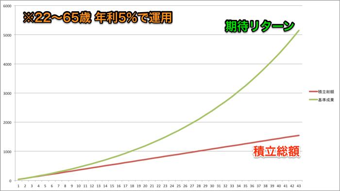 月3万円で年利5%を43年運用