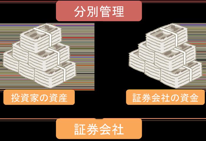 証券会社の分別管理