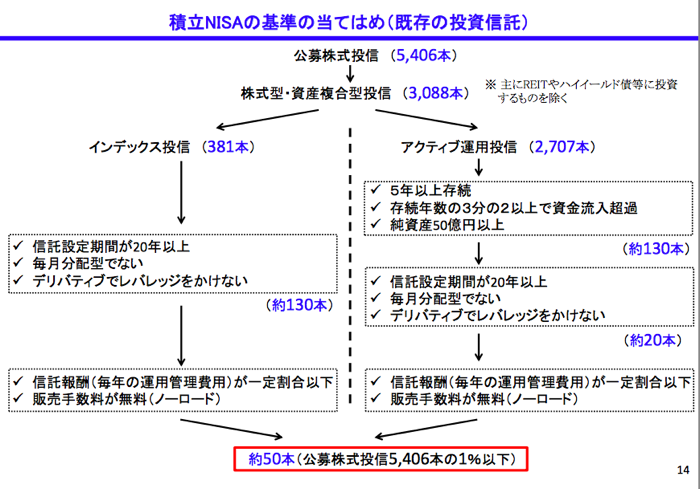 金融庁の資料