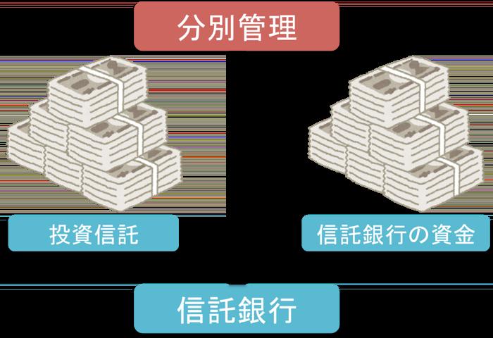 信託銀行の分別管理