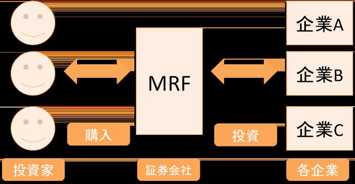 MRFの仕組み