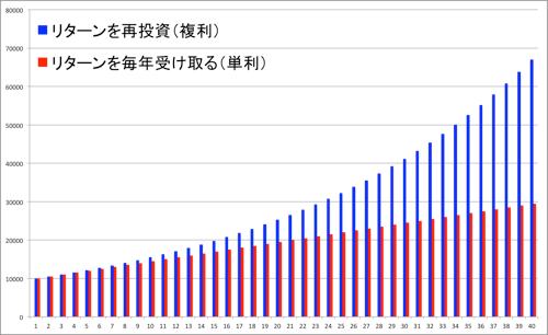 複利のグラフ@40年目