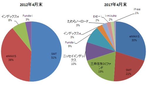 インデックスファンドシリーズ純資産総額