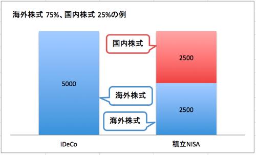 iDeCoと積立NISA_10000_3