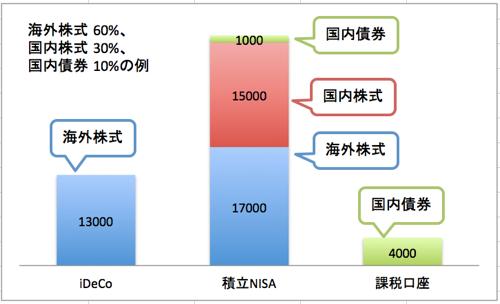 iDeCoと積立NISA_50000_4