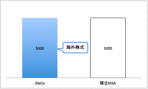 iDeCoと積立NISA_10000_2